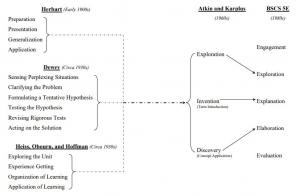 lịch sử hình thành và phát triển của mô hình dạy học 5E