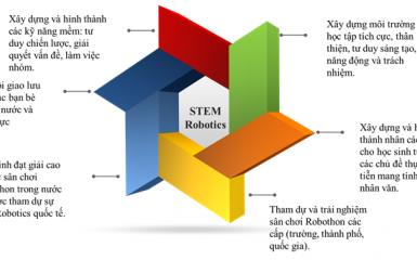 stem robotics là gì ? Điểm nhấn của giáo dục stem robotics